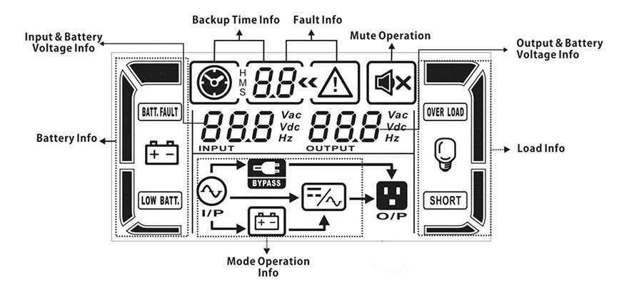 PowerWalker VFI 10000 CT LCD wyświetlacz LCD