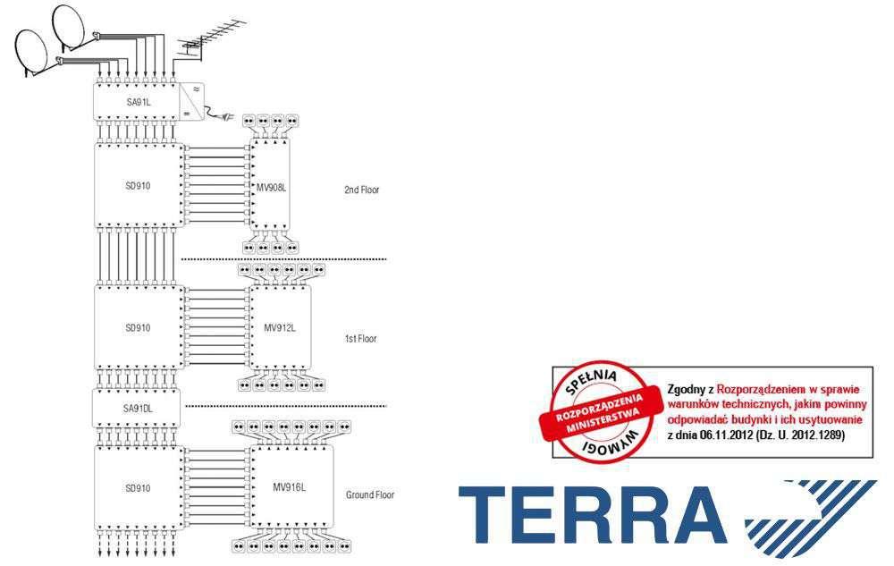 Wzmacniacz Terra SA-91L przykład