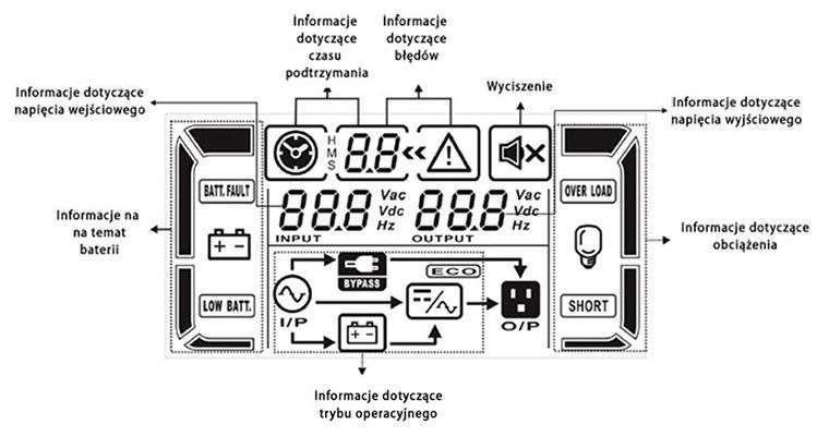 PowerWalker VFI 10000 CG PF1 wyświetlacz LCD