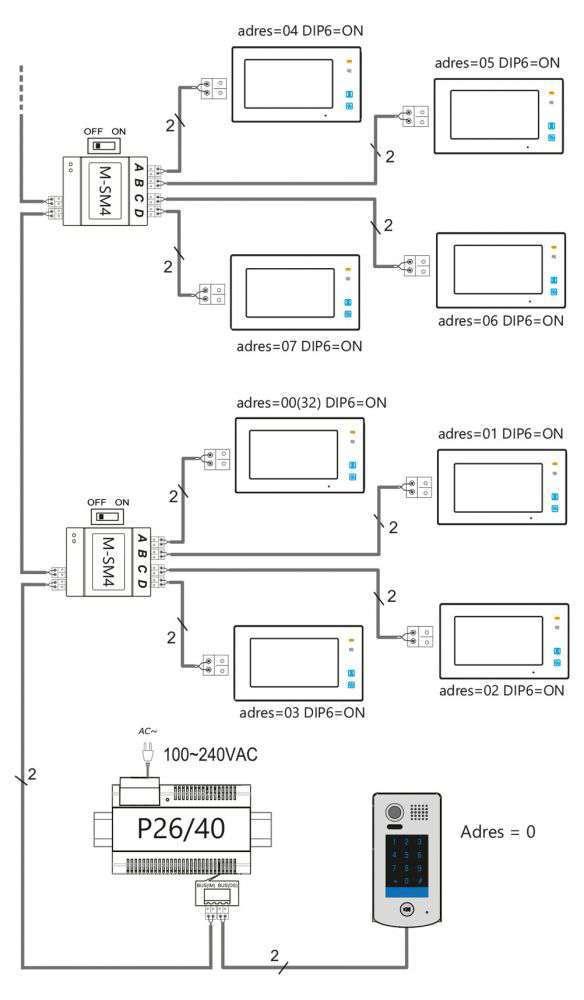 ROZBUDOWA O DODATKOWE MONITORY (z wykorzystaniem modułu M-SM4)