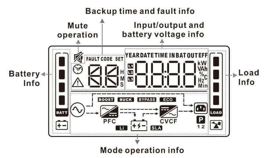 PowerWalker VFI 10000 RMGS PF1 wyświetlacz LCD