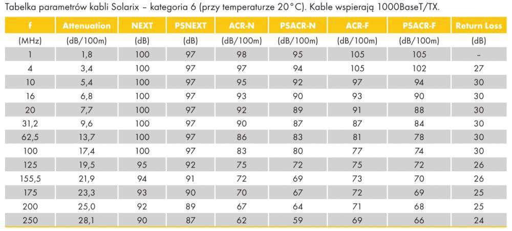 tabela parametrów UTP cat.6 Wewnętrzny nieekranowany