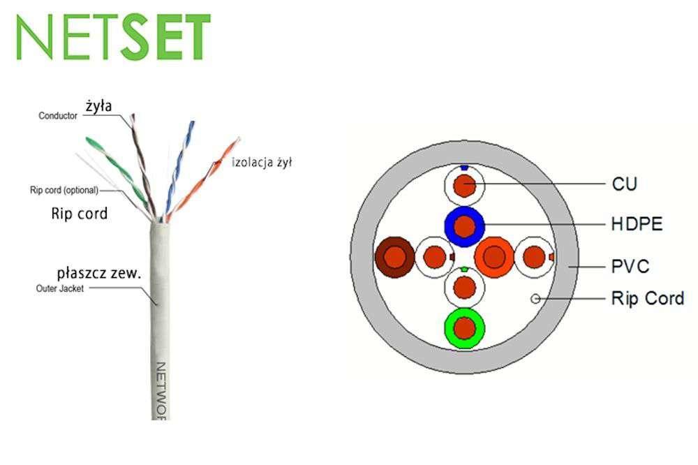 Kabel wewnętrzny UTP cat.5e