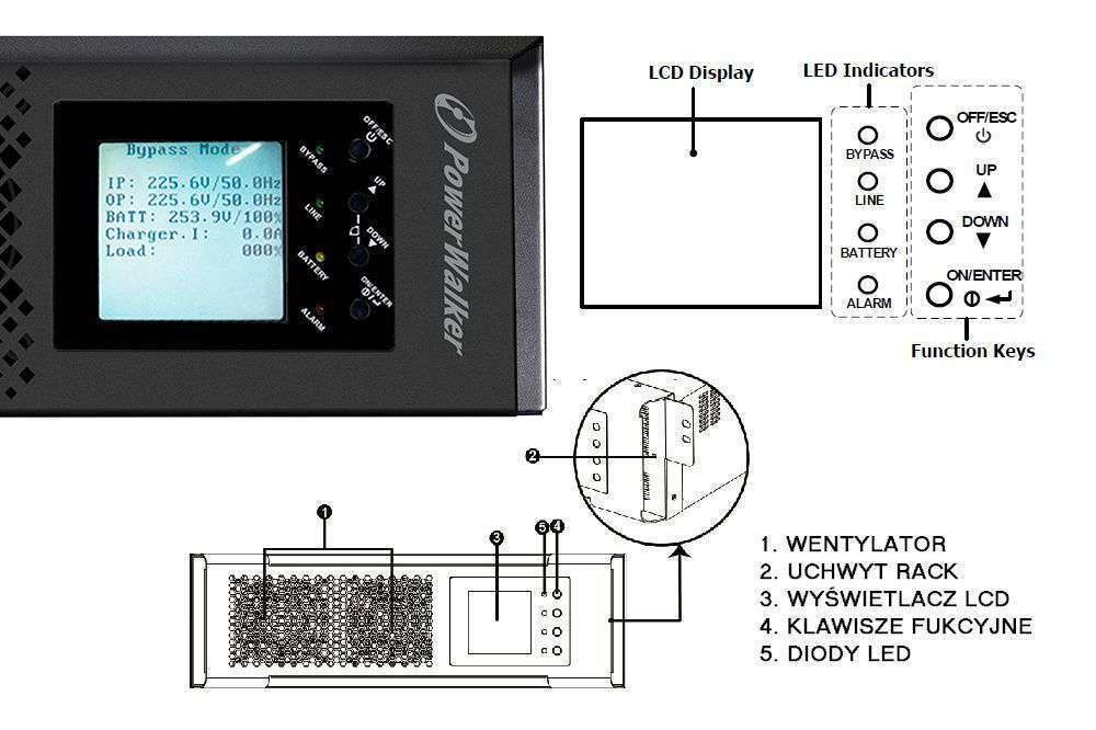 Zasilacz PowerWalker VFI CPH 3/1 posiada nowoczesny, wbudowany wyświetlaczLCD z wieloma zaawansowanymi funkcjami zarządzania