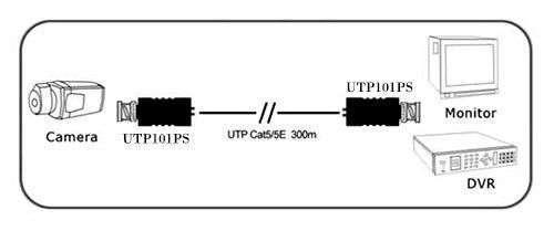 sposób podłączenia UTP101PS IPOX