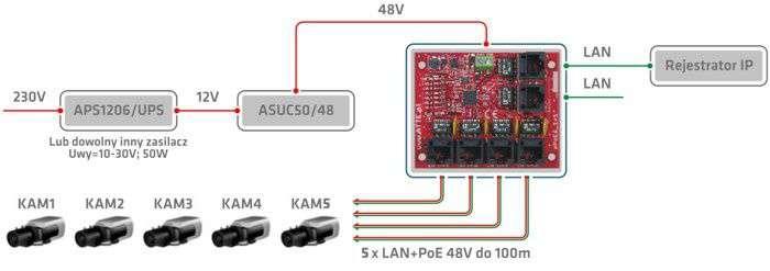 Przełącznik buforowy Fast Ethernet PoE Switch IPUPS-5-11-XL2 ATTE PRZYKŁAD