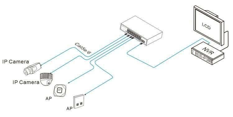PX-SW16-U2 IPOX przykład zastosowania