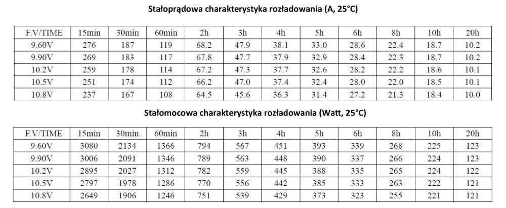 MWLG 200-12EV Stałoprądowa charakterystyka rozładowania (A, 25°C)