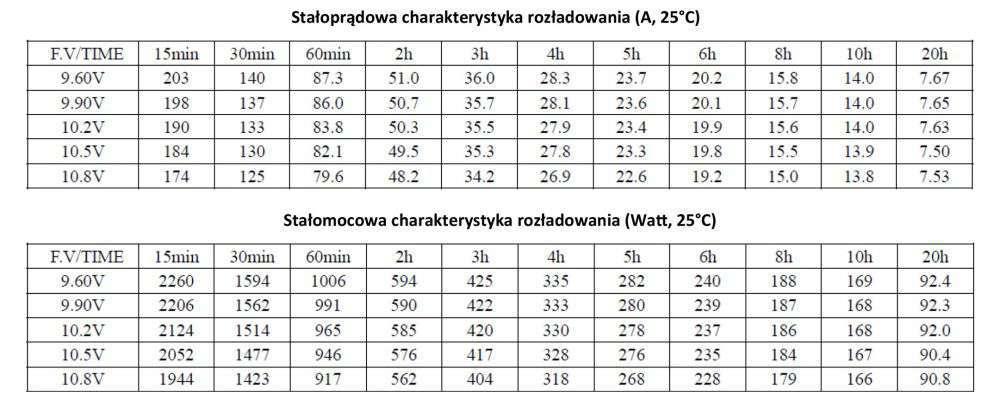 MWLG 150-12EV Stałoprądowa charakterystyka rozładowania (A, 25°C)