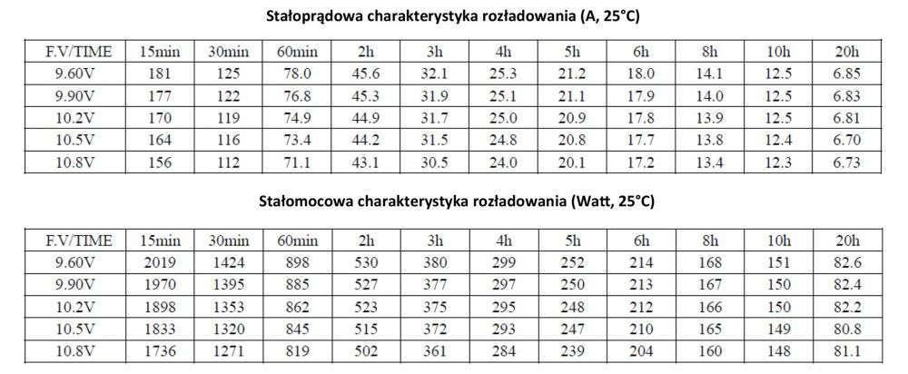 MWLG 134-12EV Stałoprądowa charakterystyka rozładowania (A, 25°C)