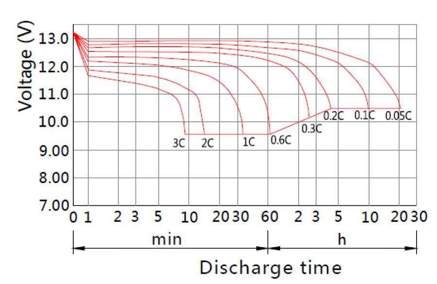 MWLG 100-12EV charakterystyka rozładowania akumulatora