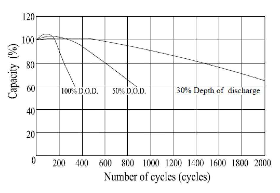 MWLG 100-12EV Zależność ilości cykli do głębokości rozładowania