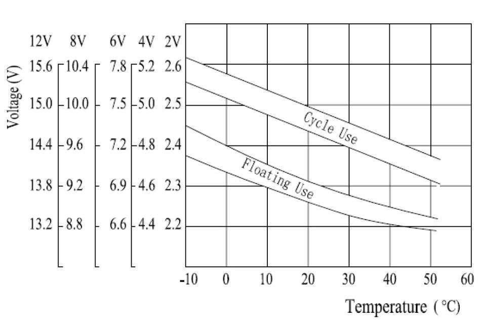MWLG 100-12EV Charakterystyka napięcia ładowania względem temperatury