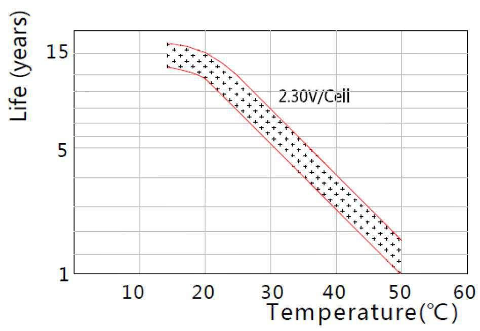 MWLG 100-12EV Zależność lat życia od temperatury