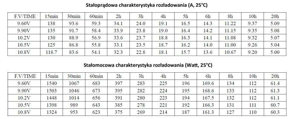 MWLG 100-12EV Stałoprądowa charakterystyka rozładowania (A, 25°C)