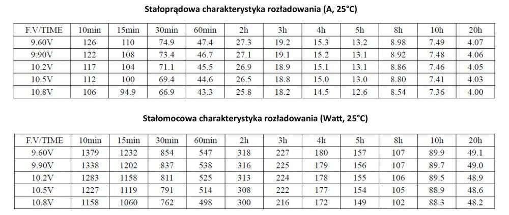 MWLG 80-12EV Stałoprądowa charakterystyka rozładowania (A, 25°C)