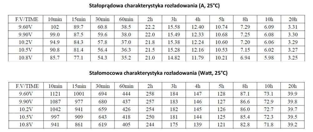 MWLG 65-12EV Stałoprądowa charakterystyka rozładowania (A, 25°C)