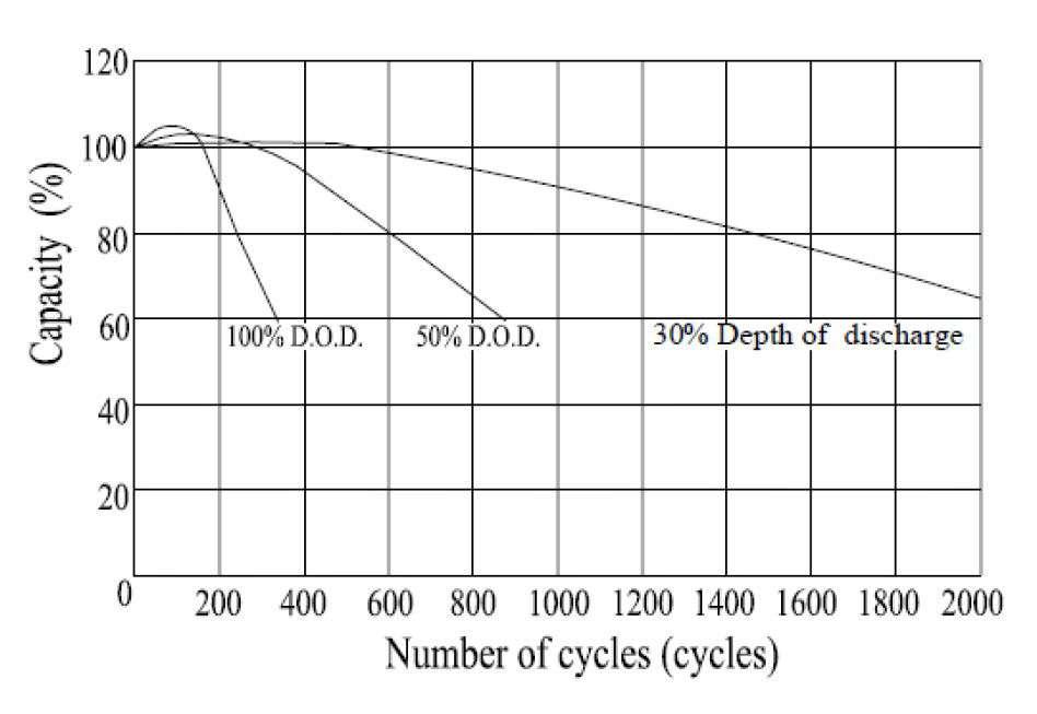 MWLG 55-12EV Zależność ilości cykli do głębokości rozładowania