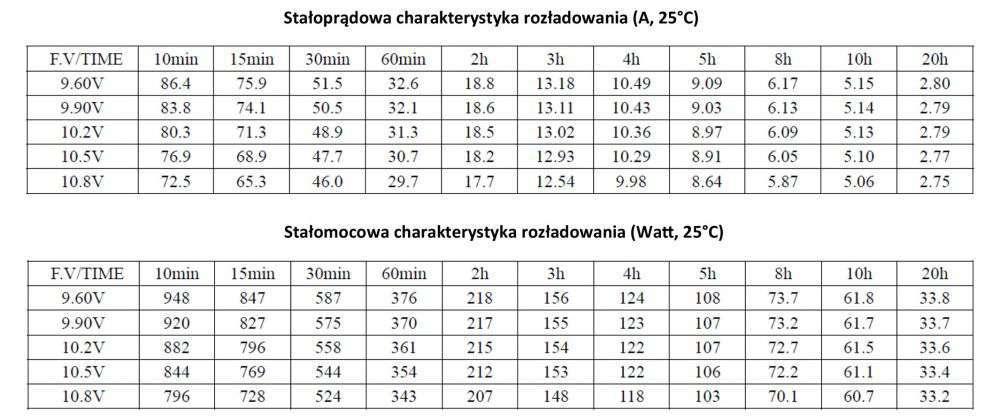 MWLG 55-12EV Stałoprądowa charakterystyka rozładowania (A, 25°C)
