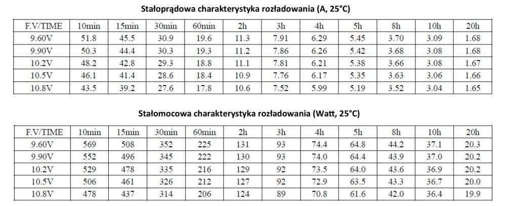 MWLG 33-12EV Stałoprądowa charakterystyka rozładowania (A, 25°C)