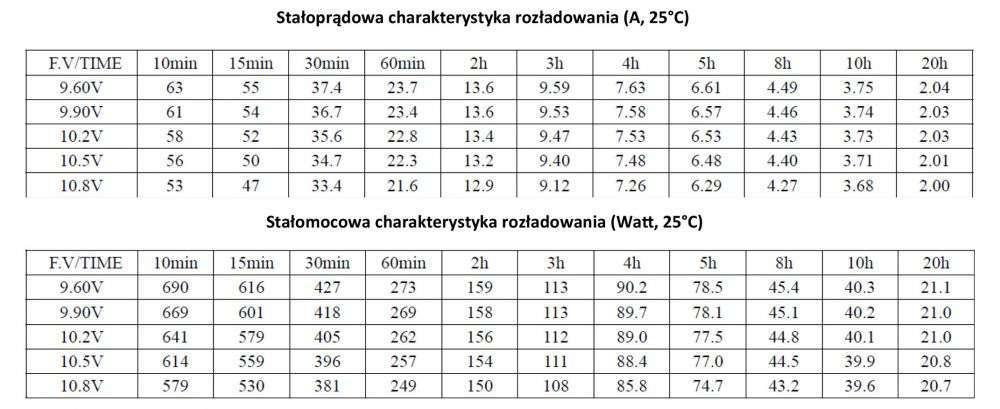 MWLG 44-12EV Stałoprądowa charakterystyka rozładowania (A, 25°C)