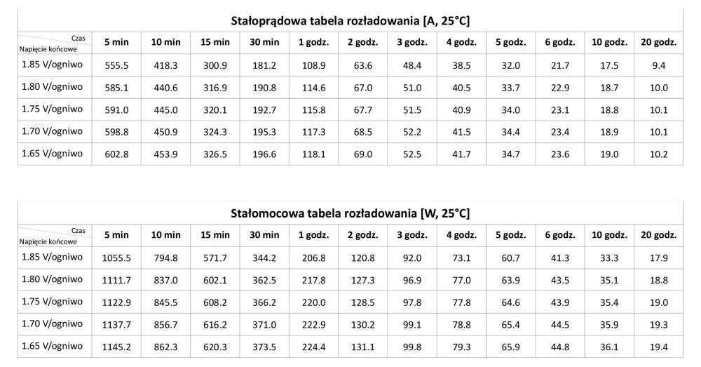 GLPG 200-12 GLP Stałoprądowa charakterystyka rozładowania (A, 25°C)