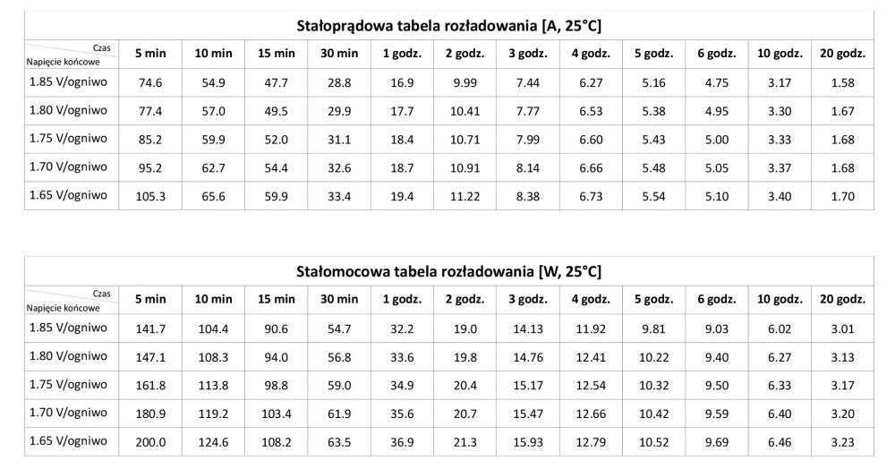 GLPG 33-12 GLP Stałoprądowa charakterystyka rozładowania (A, 25°C)