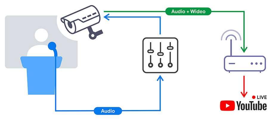 Transmisja LIVE do Internetu z kamery IP z RTMP