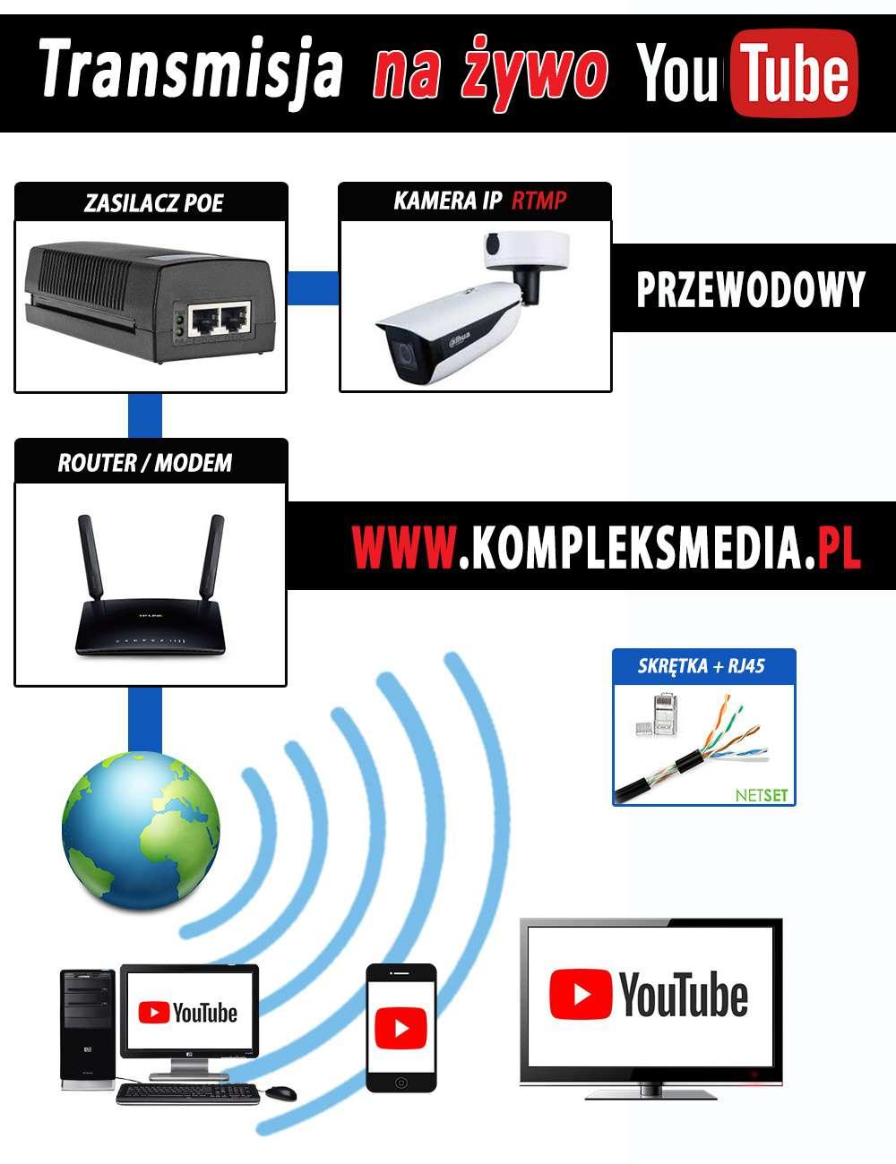 Schemat połączeniowy z adapterem PoE i kamerą do streamingu