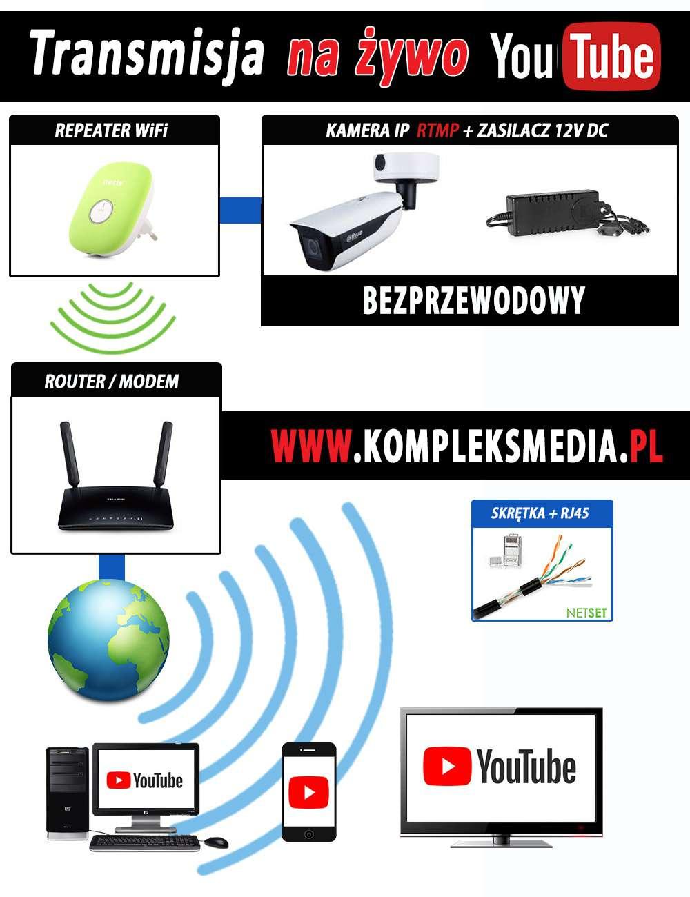 Schemat połączeniowy z modułem WIFI