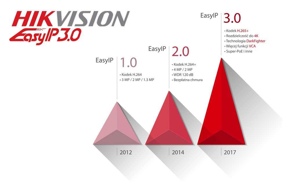 Monitoring cyforwy IP marki Hikvision EasyIP 1.0 2.0 3.0