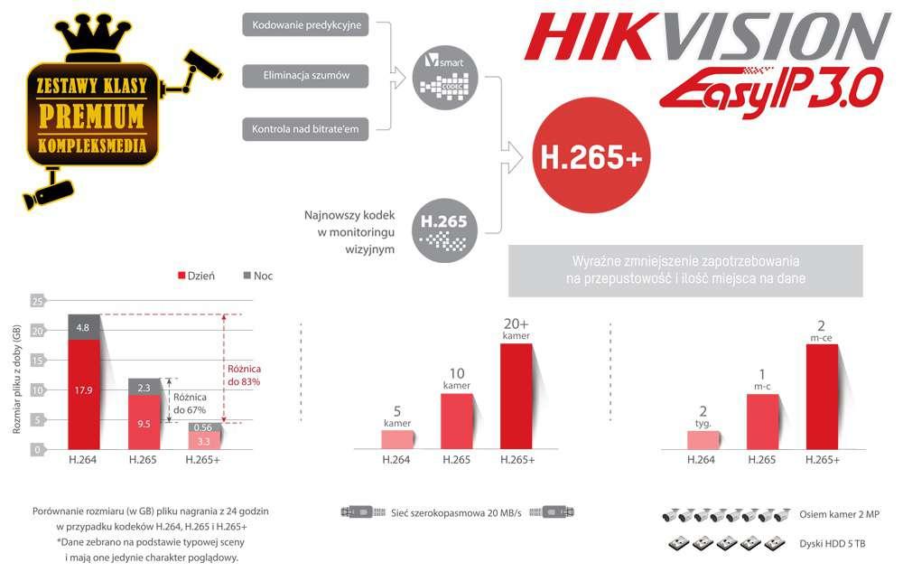 kodowanie kodek h265+ h265 h.265+ h265+ hikvision