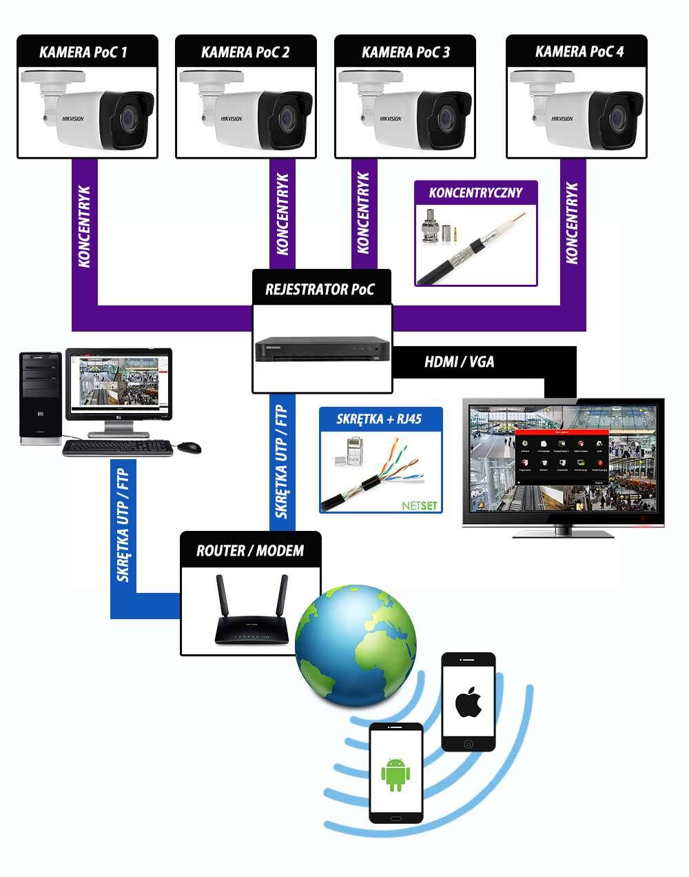 zasilanie po przewodzie koncentrycznym kablu poc dla kamer tvi hikvision do 200m