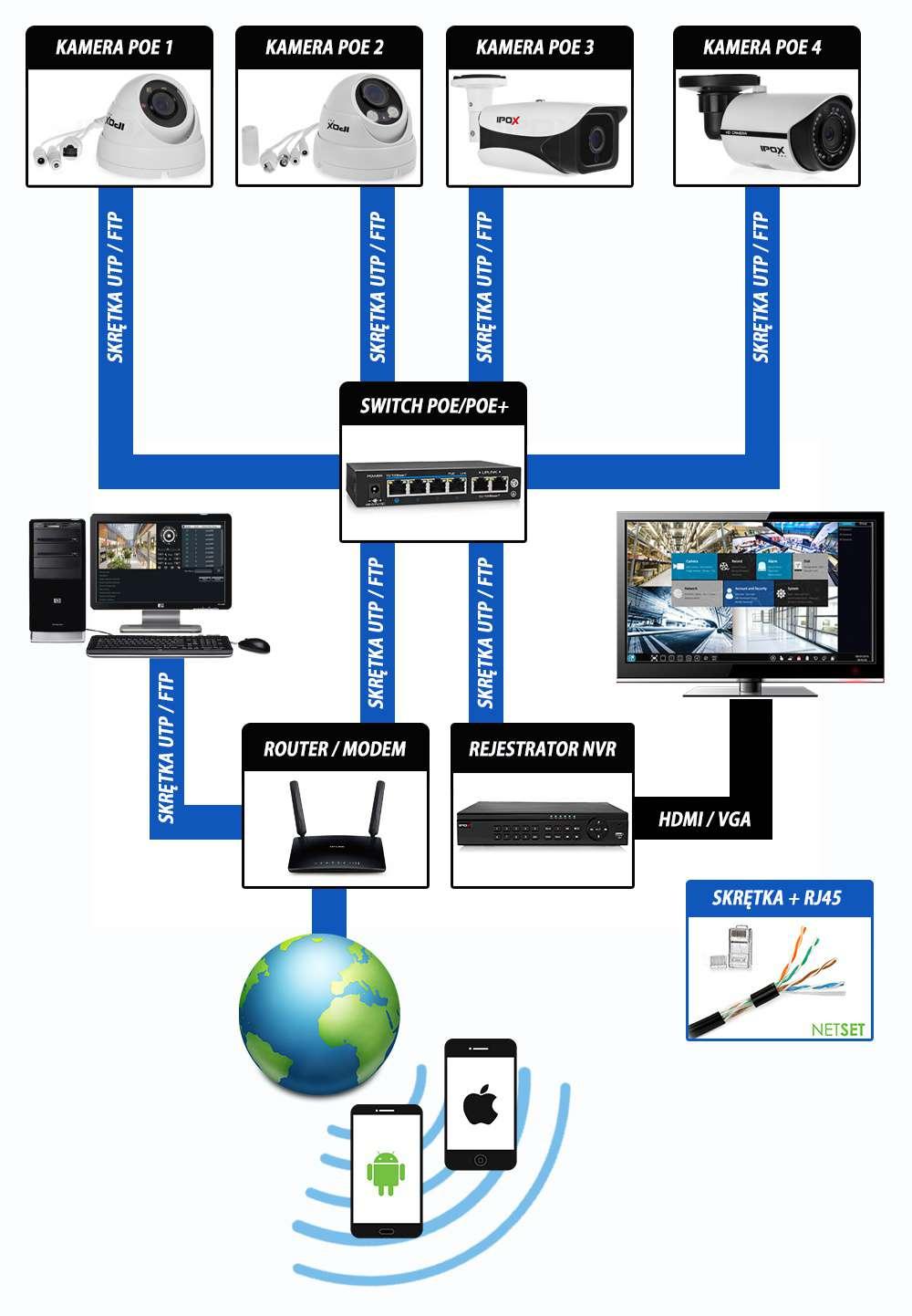 zastosowanie rejestratora sieciowego nvr ip ipox z poe