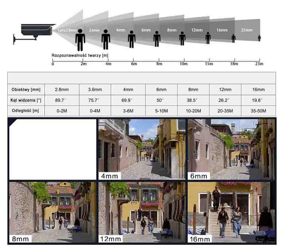jaki jak dobrać obiektyw do kamery IP