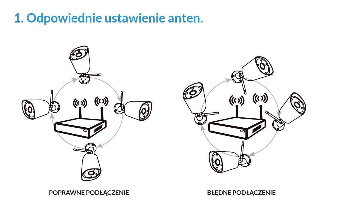 odpowiednie ustawienie anten w kamerach lanberg