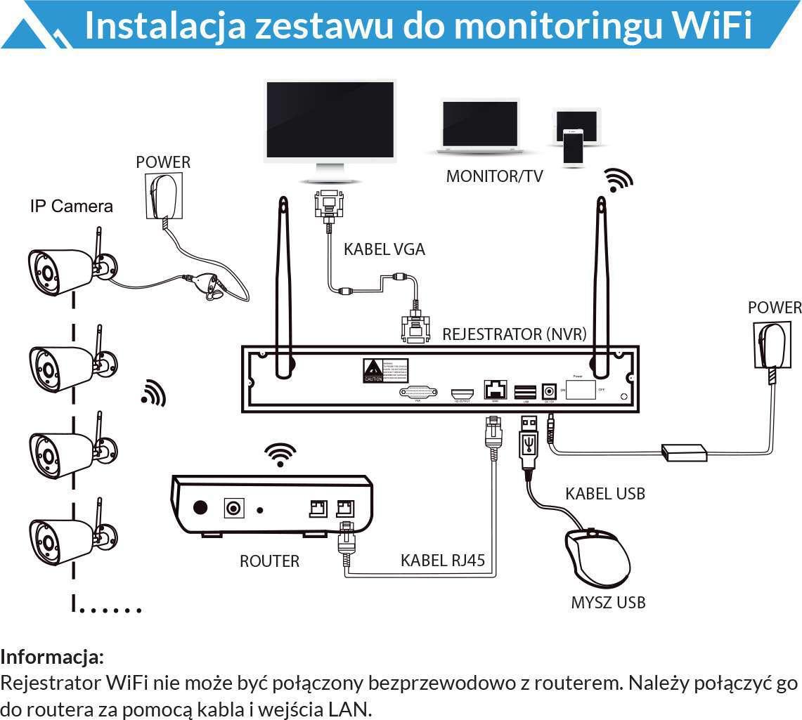 instalacja zestawu do monitoringu wifi lanberg