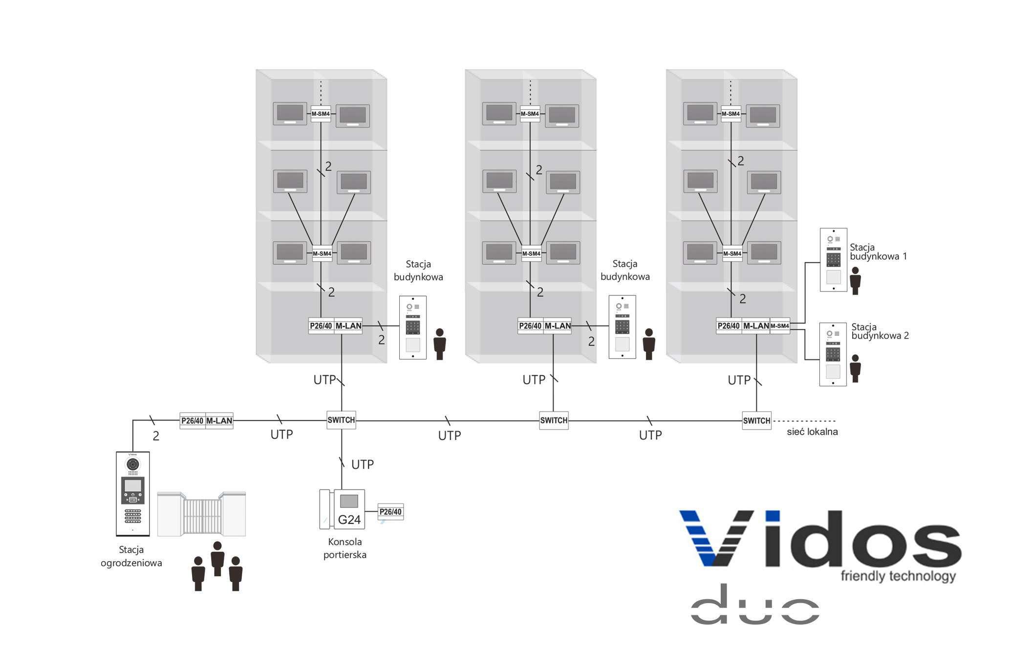 cyfrowe wideodomofony vidos duo schemat połączeń